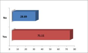 graph of loss